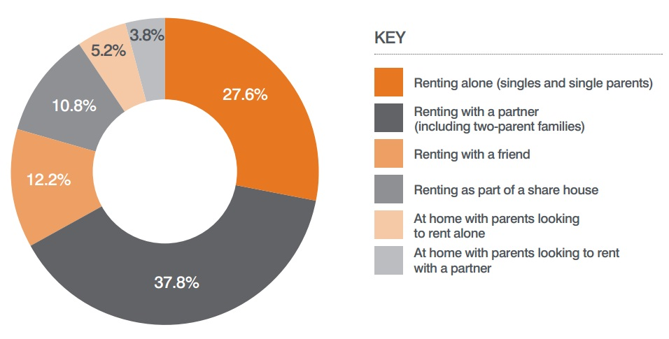 Renters statistics