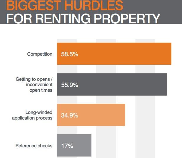 Renting hurdles stats